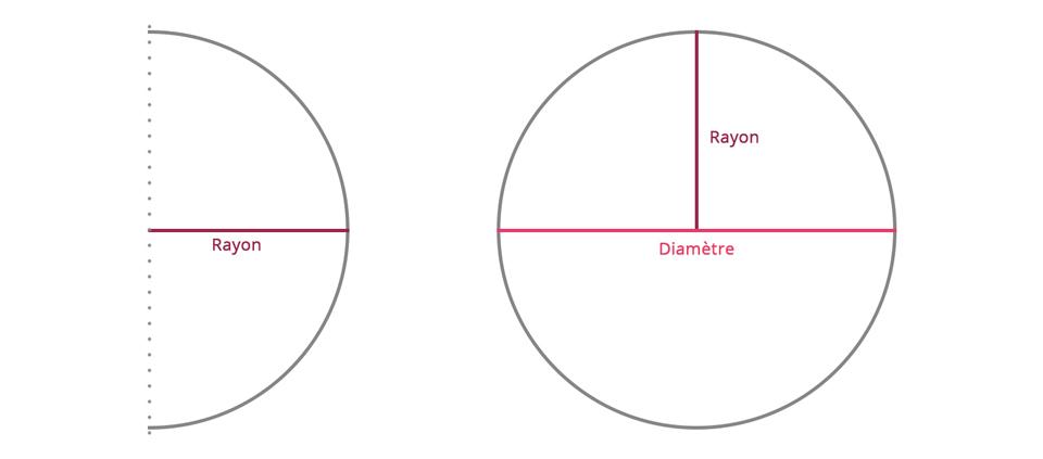 Définition diamètre et rayon d'un cercle