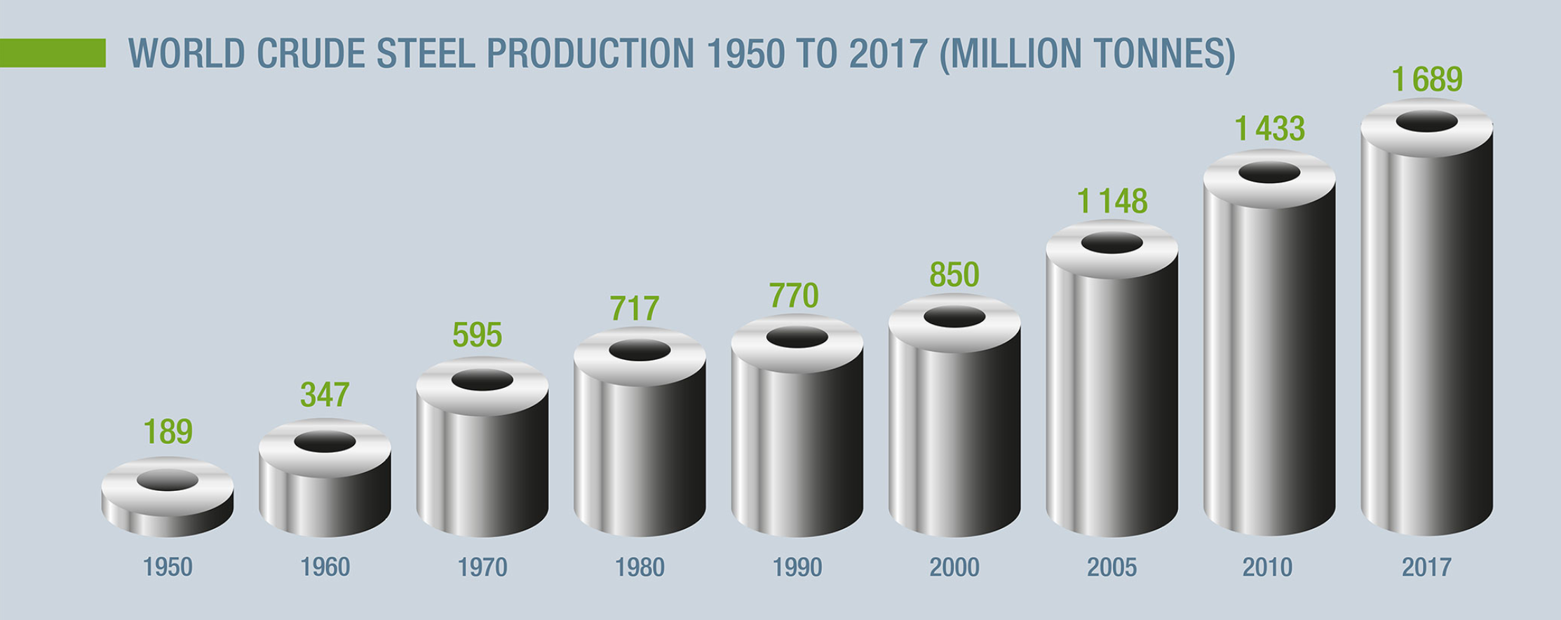 (crude-steel-production-evolution